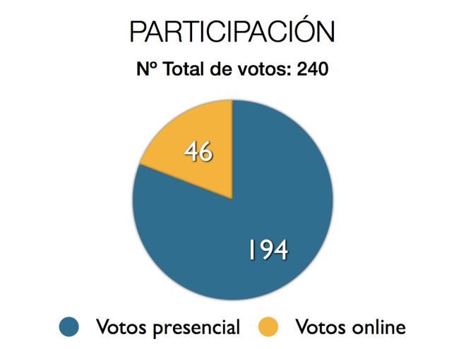 grafico1_numerovotos.001