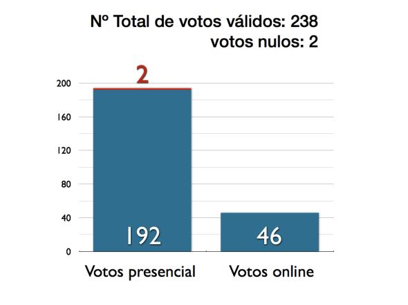grafico3_votosnulos.001