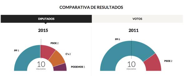 COmparativa grafico_region
