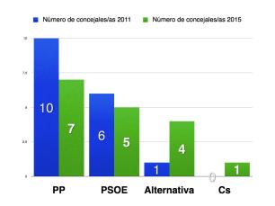 grafica_concejals.001