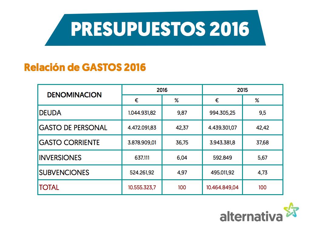 presupuestos2016.001