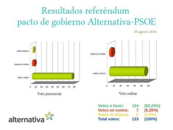 resultados voto online desglosado