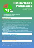 4_transparencia_participacion